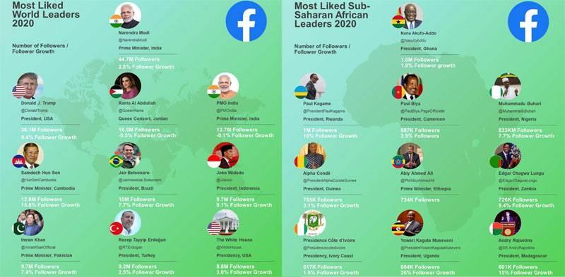 Les dirigeants du monde qui ont les pages facebook les plus dynamiques. (DR)