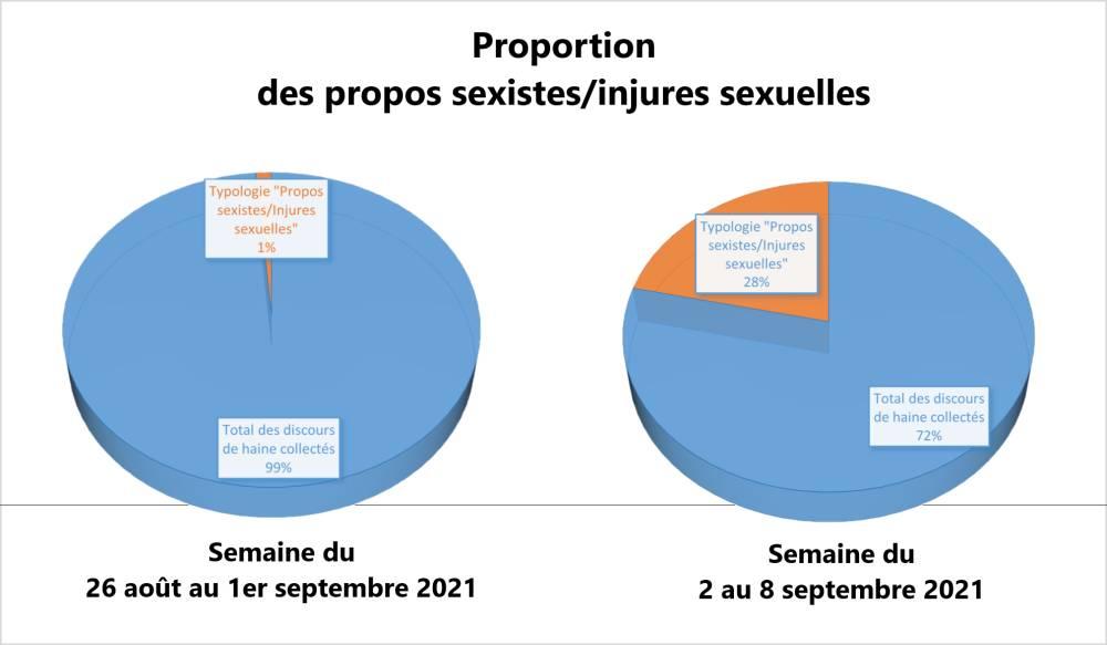Proportion des propos sexistes-injures sexuelles par rapport au nombre total de discours de haine du 26 août au 08 septembre 2021